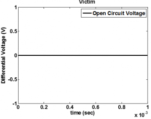 Cable Crosstalk plot of the victim open circuit voltage