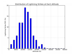 Lightning Probability: This is a tool to determine the probability of catastrophic failure for an aircraft