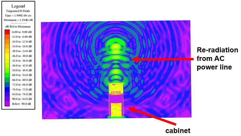 electromagnetic emissions - Figure 1: The magnitude of magnetic field components tangential to the image being emitted by the units within the wireless communication station during simulation. The role of the power line as a parasitic antenna is seen.