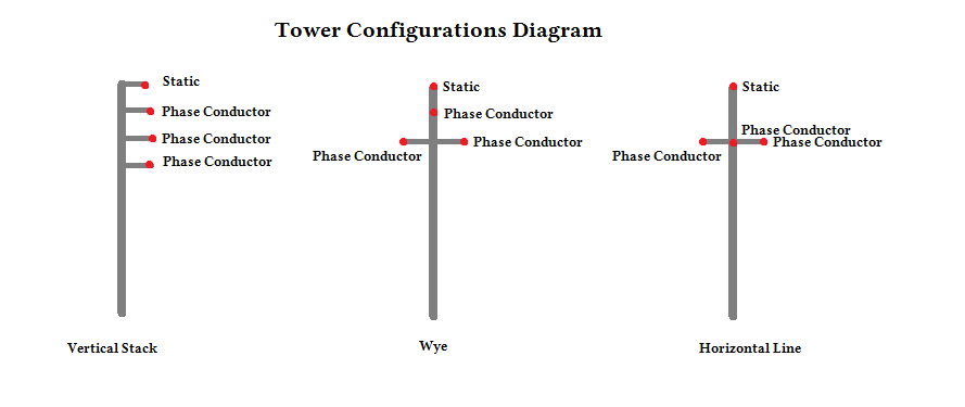 railroad signal protection - Figure 3: Diagram showing the three types of conductor configurations used