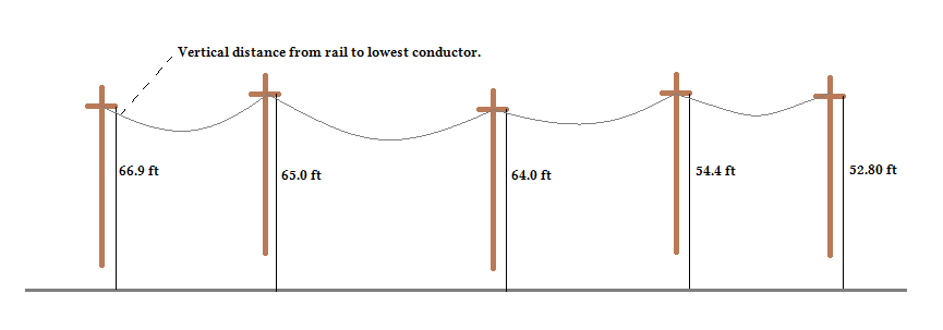 railroad signal protection - Figure 2: Vertical displacement dimensions