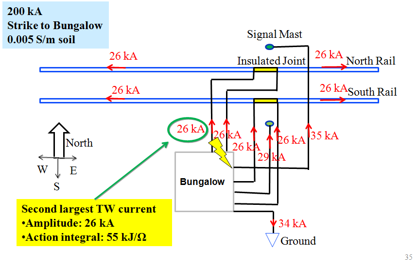Figure 6.3 Example of computed current flow