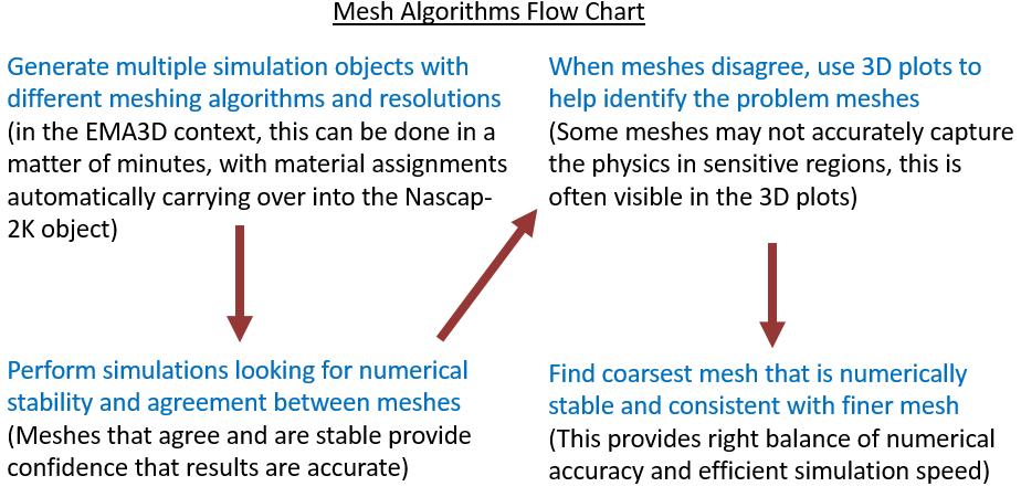 1-mesh-algorithms-flow-chart