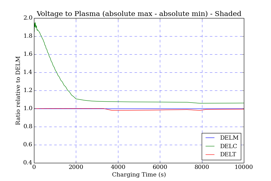 3-nascap-simulation-voltage-to-plasma-plot