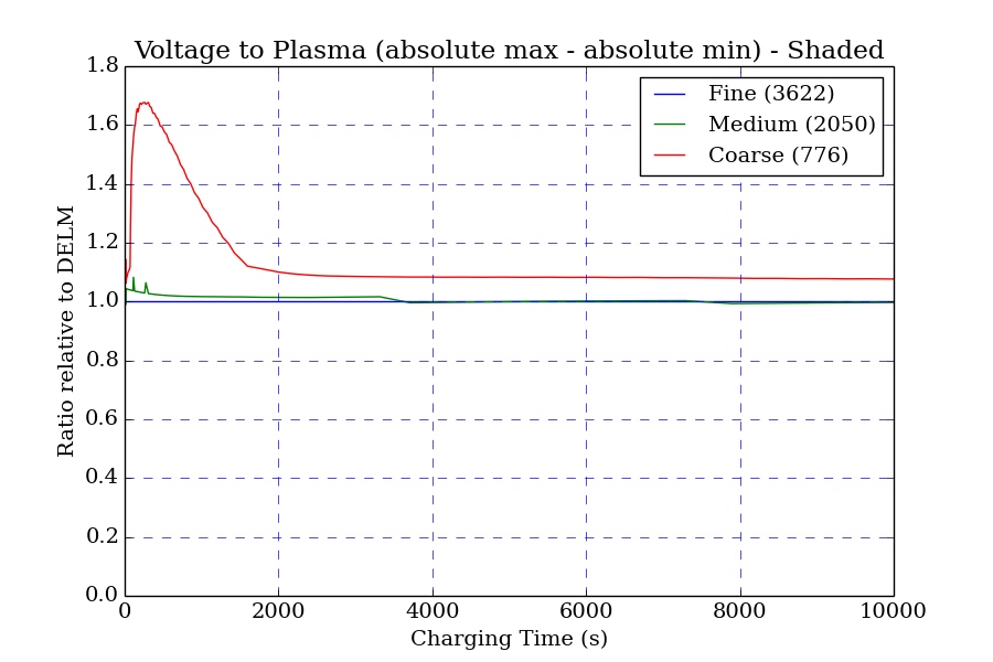 5-nascap-simulation-voltage-to-plasma-plot