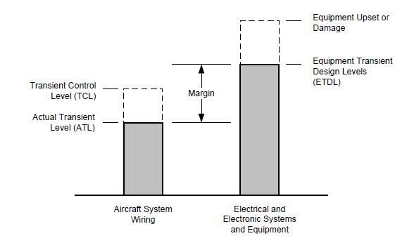 Relationship of actual transient levels, transient control levels, and equipment transient design levels (from AC 20-136A)