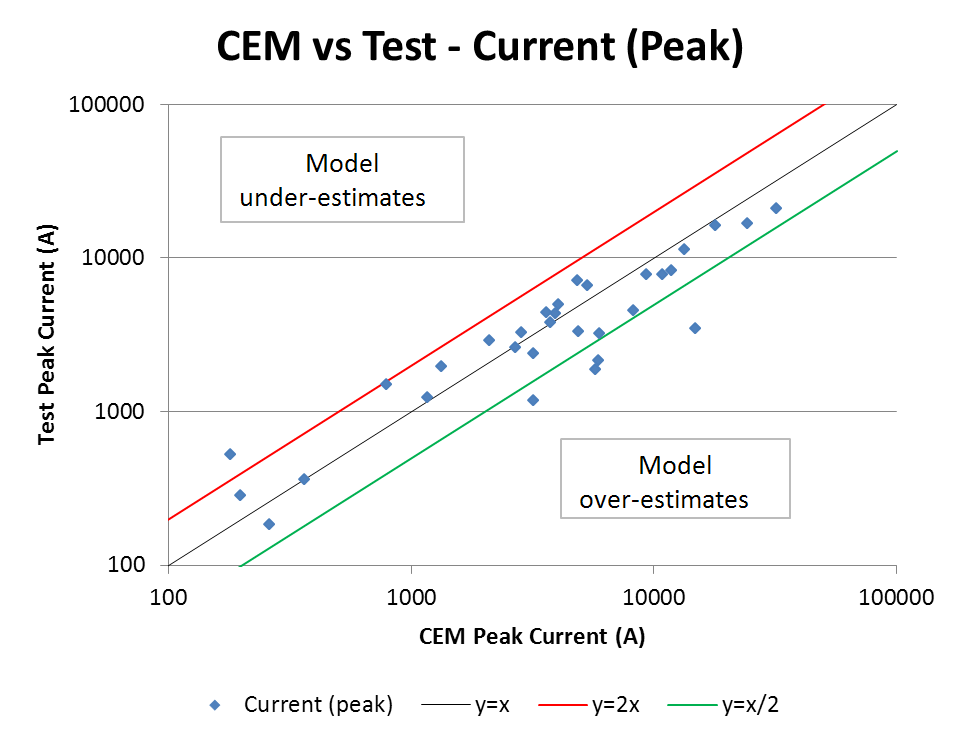 One example of a correlation assessment of test to simulation for currents of the CSeries aircraft.