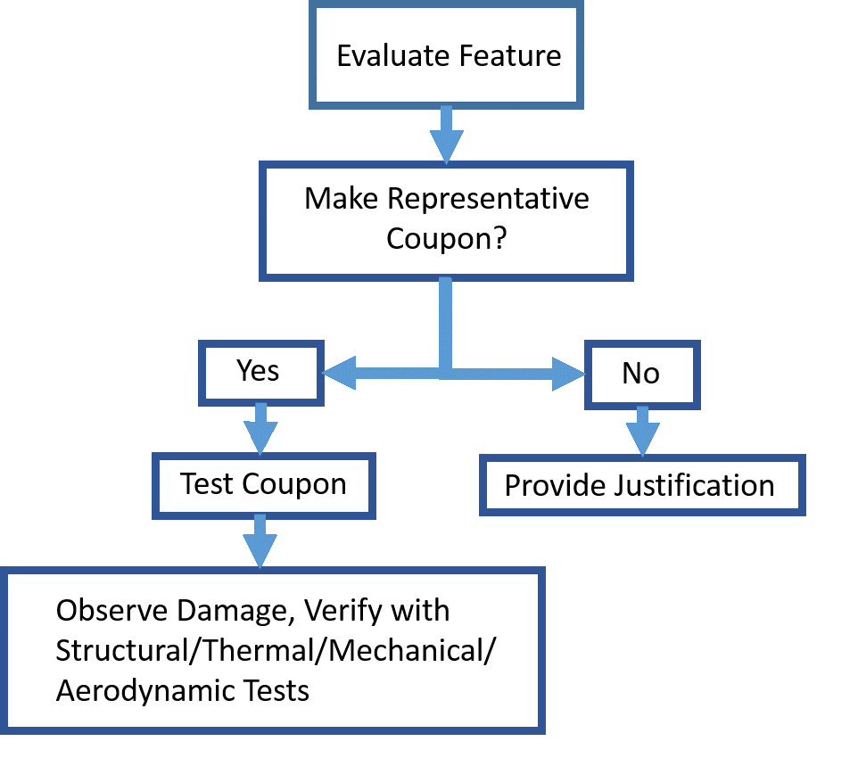 Method to determine DEL test article. EMA has experience in testing for the direct effects of lightning on aircraft
