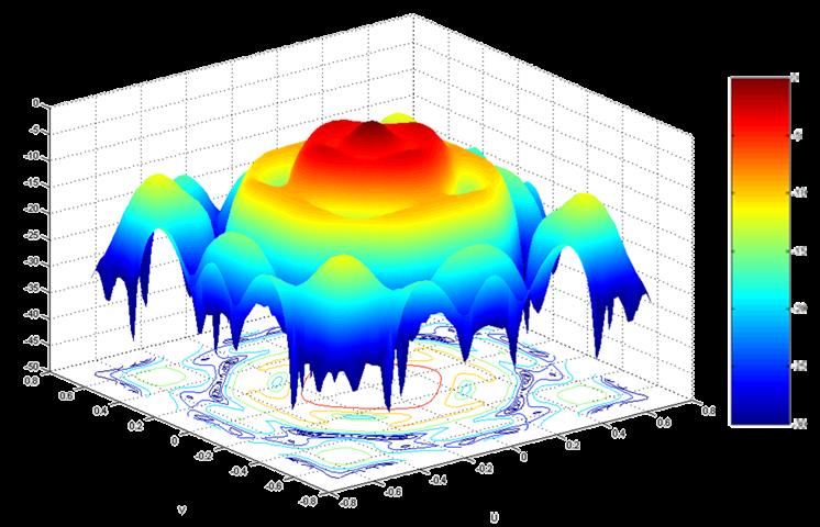 antenna-model design far field simulation